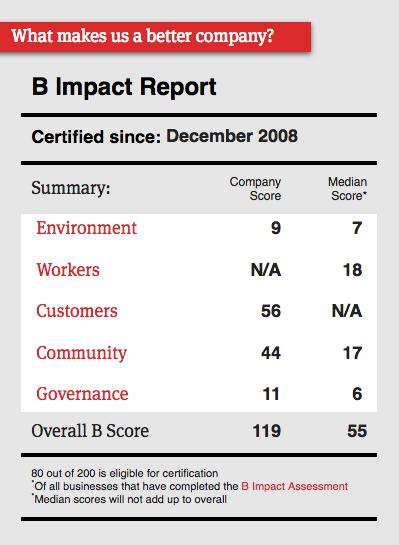 B Corp profile